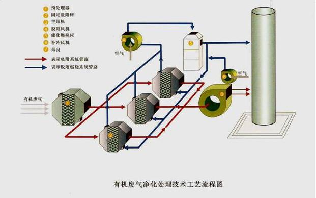 催化燃烧设备工艺原理