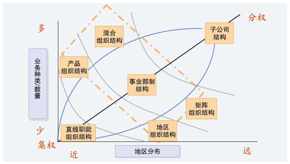 長三角經驗豐富組織結構設計咨詢公司圖片