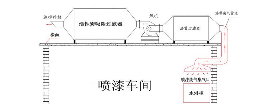 家具厂喷漆废气v废气厂家设备家具厂喷漆废气开桶扳手图片