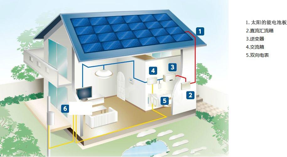 太阳能发电系统 > 上海屋顶太阳能发电机组 专业提供   一,设计注意事图片