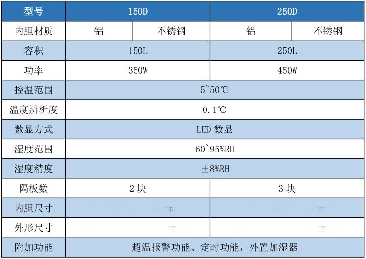 150D 经济款 恒温恒湿培养箱产品参数