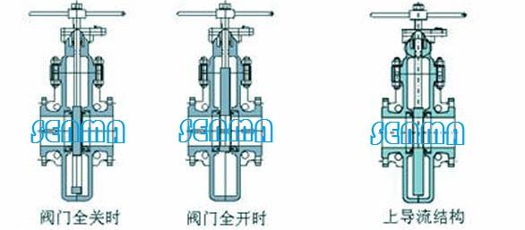 [供应]良工阀门kz67f-dn100埋地燃气平板闸阀 商标:良工 产地:河南省图片