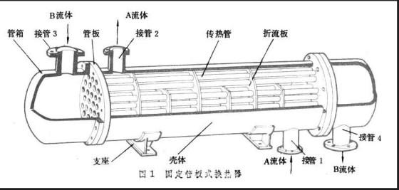 板式|结构材料:金属材料|使用目的:换热器|作用原理