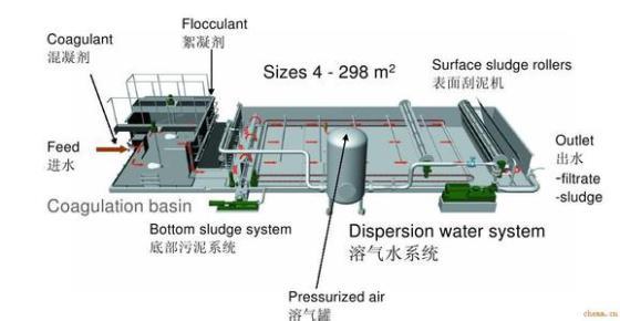 精工制作高效耐用溶气气浮机的首选诸城润泓