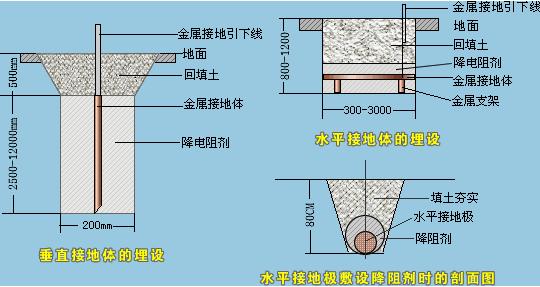 防静电接地桩设计施工