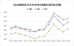 <p><br />2015-2016年度全國主要地區鋼材品種均價走勢</p>
