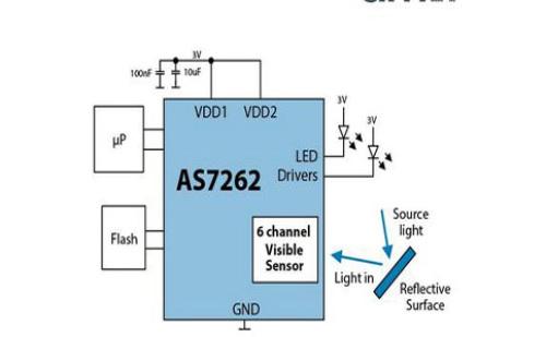 首款晶圆级传感器芯片问世