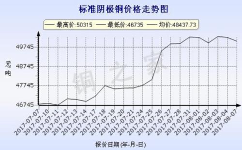 2017年8月7日上海華通銅價走勢