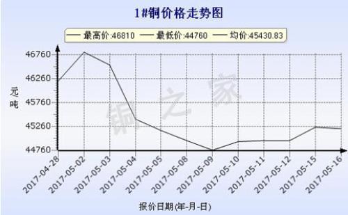 2017年5月16日广州现货铜价格走势