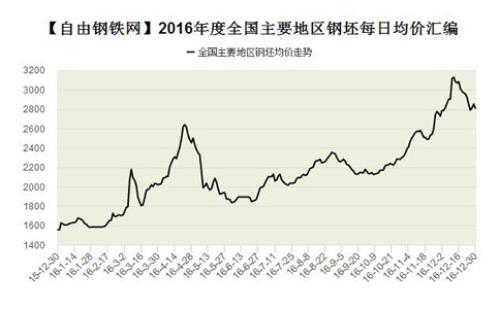 2016年度全國主要地區鋼坯均價匯編