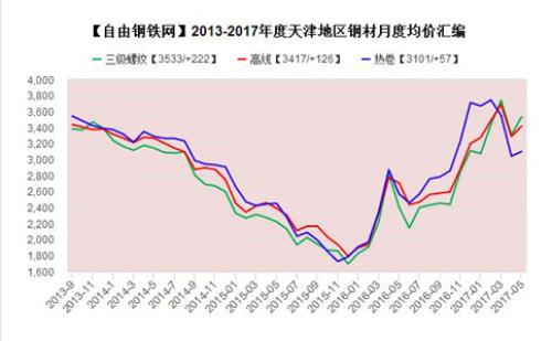 2013-2017年天津地區鋼材月度均價