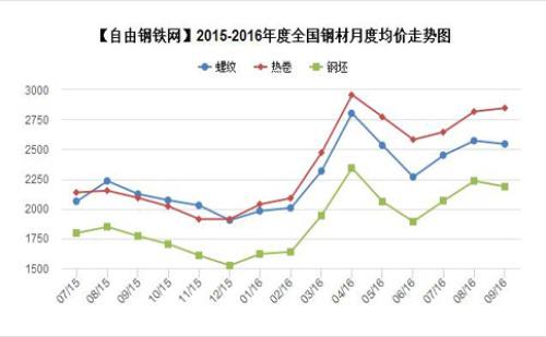 2015-2016年度全国主要地区钢材品种均价走势图