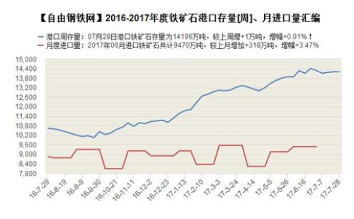 2016-2017年度铁矿石港口存量[周]、月进口量汇编