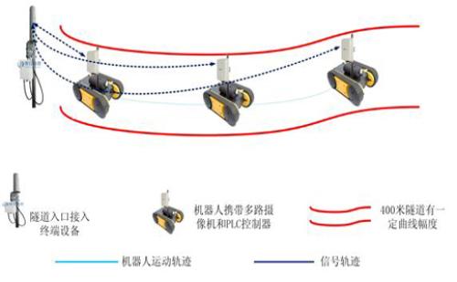 电力隧道机器人智能巡检无线传输方案