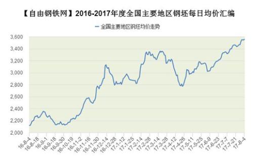 2016-2017年8月度全國主要地區鋼坯每日均價走勢
