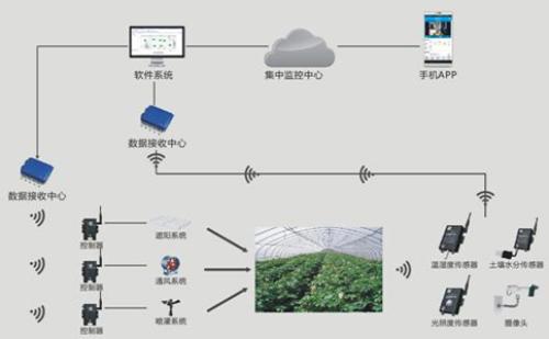 """""""互联网+农业""""对现代农业生产带来的十大好处"""