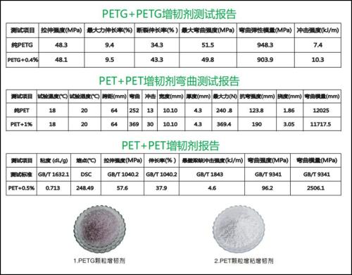 一招教你PET材料制品在增粘增韌同時,透明性不受影響!!!