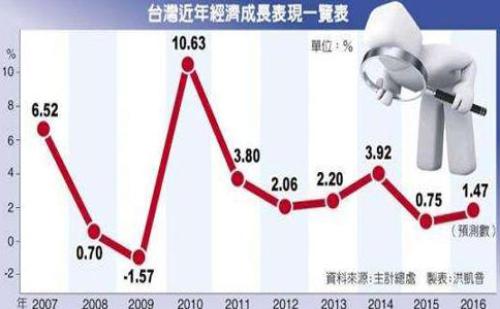 2017年1-3月大陆与台湾贸易、投资情况