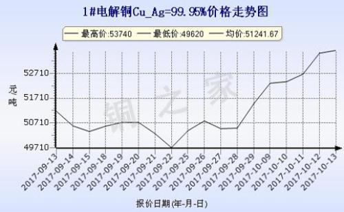 上海现货铜价走势2017-10-13