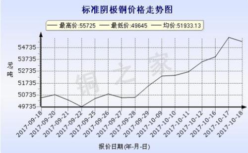 上海华通铜价走势2017-10-18