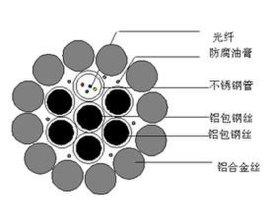 太平洋 光纖復合架空地線OPGW-24B1-35 24芯單模 廠家直銷