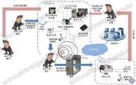 北京鼎创恒达RFID访客智能管理系统