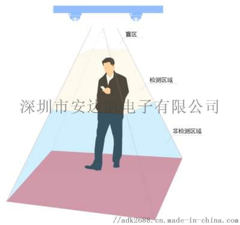 广场摄像头计数器图片 识别人体特征统计