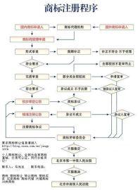 北京商标注册公司
