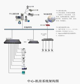 机房环境监控(温湿度监控,漏水监控,烟雾监控,电源监控)