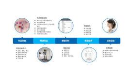 偶联剂配方 飞秒检测钛酸酯偶联剂分析含量百分比