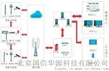 城市內澇積水監測預警系統