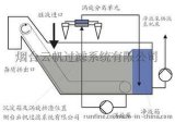 烟台云帆RF系列涡流分离器