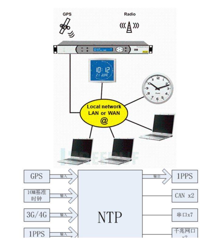 介面豐富型I.MX7D NTP時鐘同步模組核心板