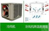 深圳公明車間保環降溫通風工程