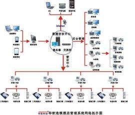 云南昆明连锁酒店管理系统,BS架构,PMS酒店智能门锁