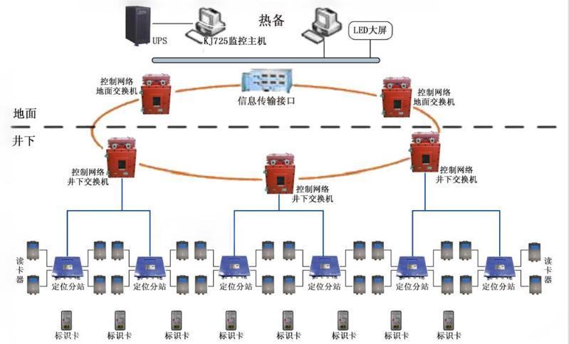 供應煤礦人員管理系統 井下定位管理系統 KJ725礦用人員定位系統