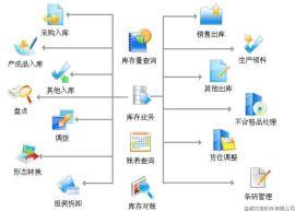 仓储管理软件(WMS软件)支持二次开发和定制开发