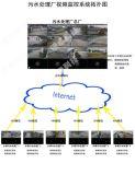 污水处理厂视频监控解决方案-南京康卓科技