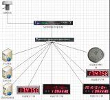 北京泰福特醫院GPS衛星同步NTP網路時間伺服器