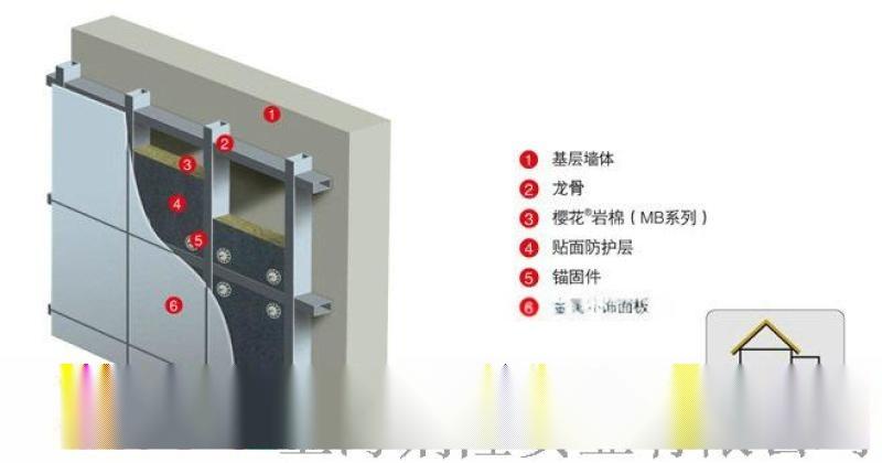 上海櫻花憎水岩棉板專爲外牆系統設計