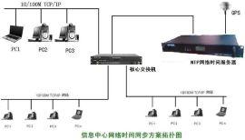 高精度华人科技HR-901GB网络时间同步服务器
