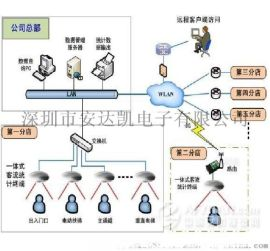 黑龙江商场计数器 视频监控人数统计商场计数器