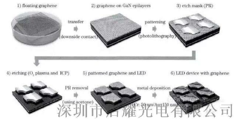 圖形化襯底(PSS) 替代Futurrex光刻膠