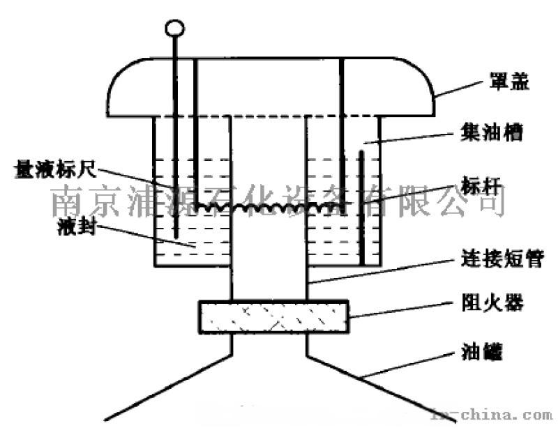 儲油罐防凍液壓安全閥