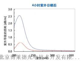 230nm以下深紫外抗紫外辐照石英光纤