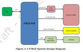 人机界面图像处理驱动 FT81X
