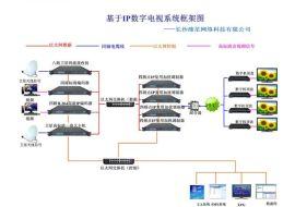 FTTH社区宽带IPTV数字电视方案