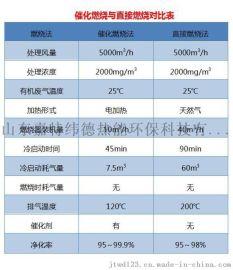 甘肃 塑料废气处理 JTWD-80000 厂家直销