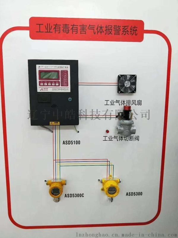 泉州化工有毒气体探测报警器 探测器 福建办事处