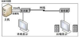朗恆VGA-100H一百米VGA延長器